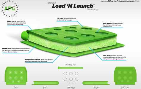 Load N Launch Technology a